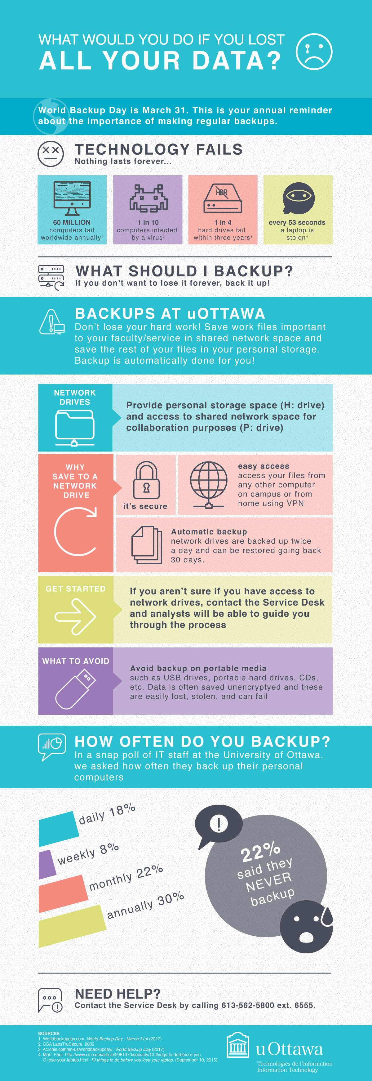 World backup day infographic. What would you do if you lost all your data?