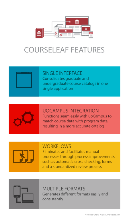 single interface, uoCampus integration, workflows, multiple formats