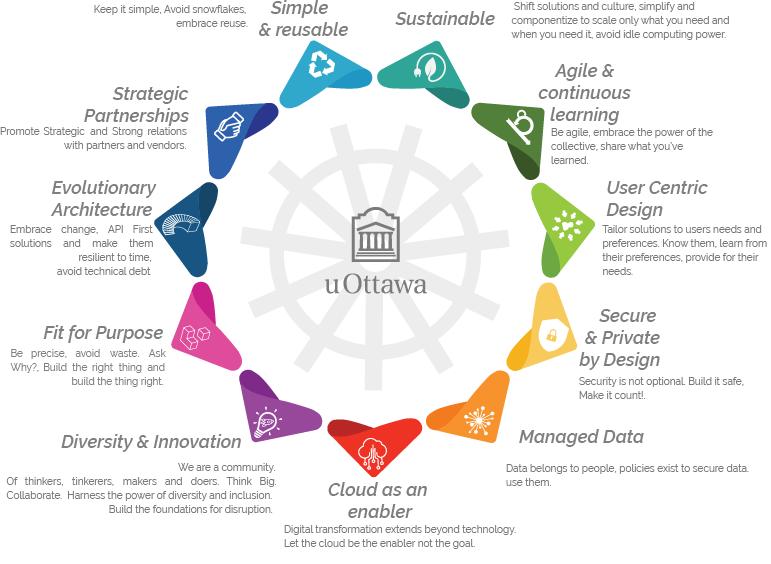Graphique représentant 11 principes d'architecture d'entreprise pour l'Université d'Ottawa