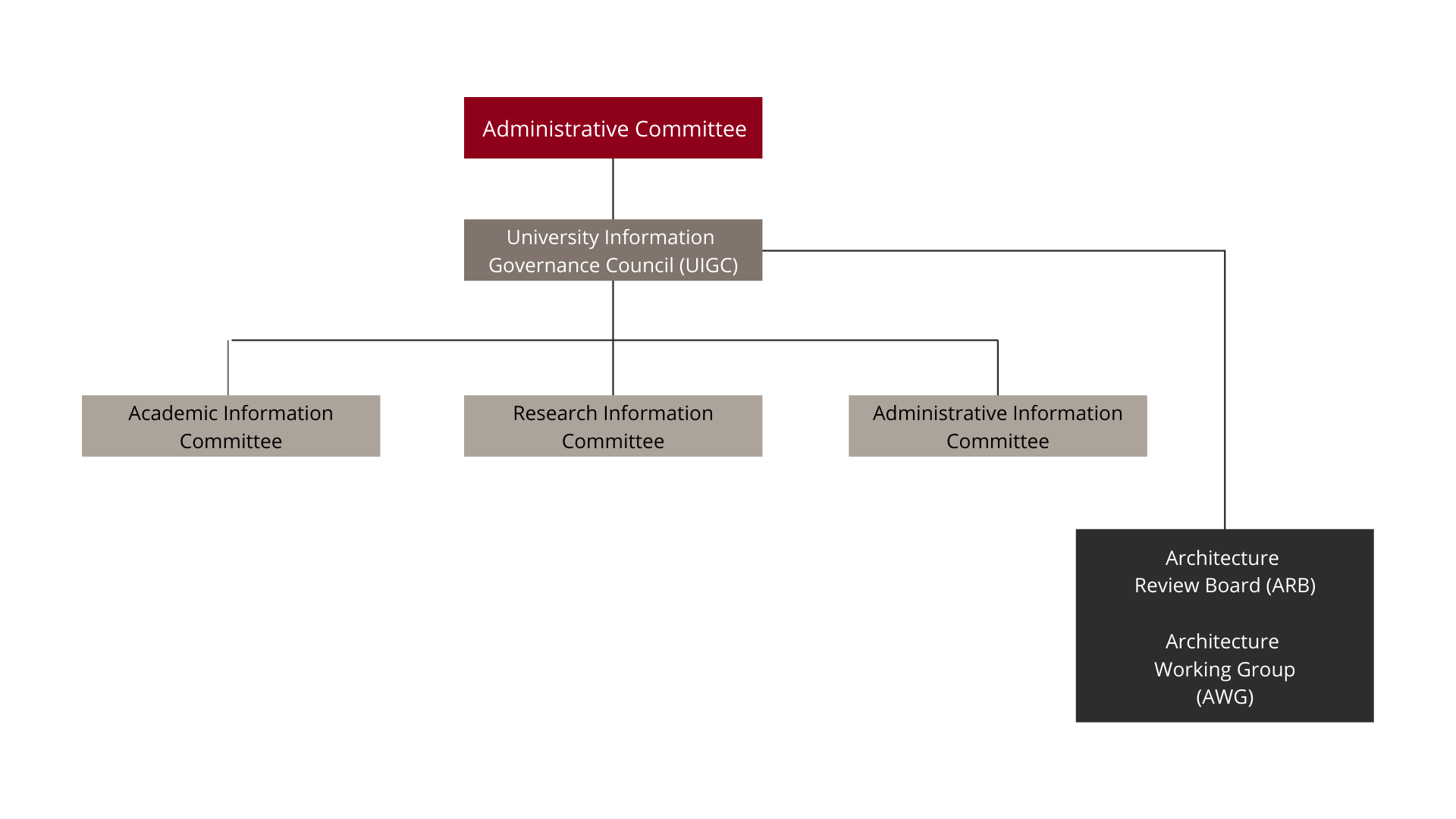 administrative committee chart