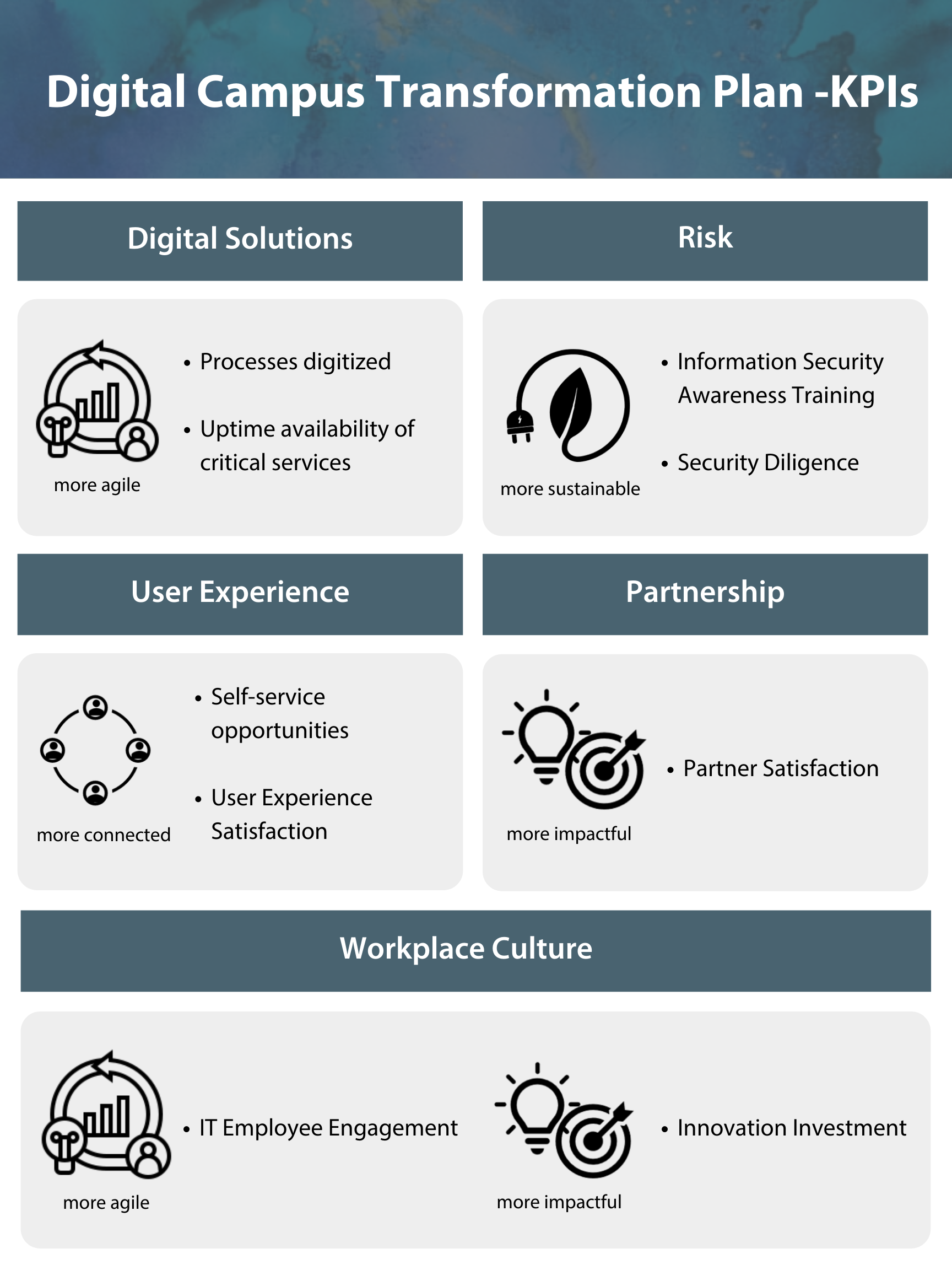 digital solutions, risks, user experience, partnership, partrner and user satisfaction, workplace culture, IT employee engagement, and innovation investment.