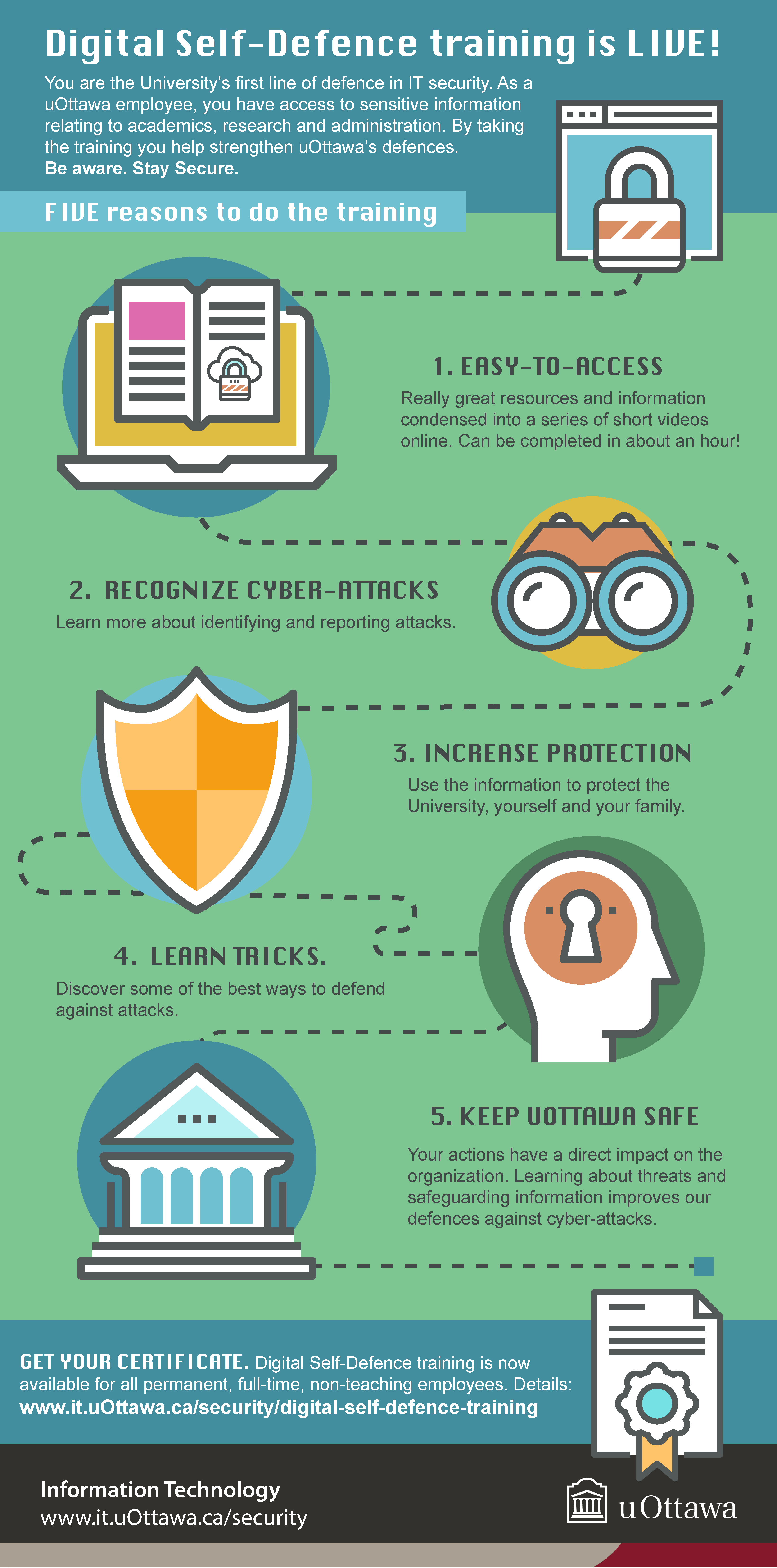 Five reasons to do the Digital self-defence training infographic