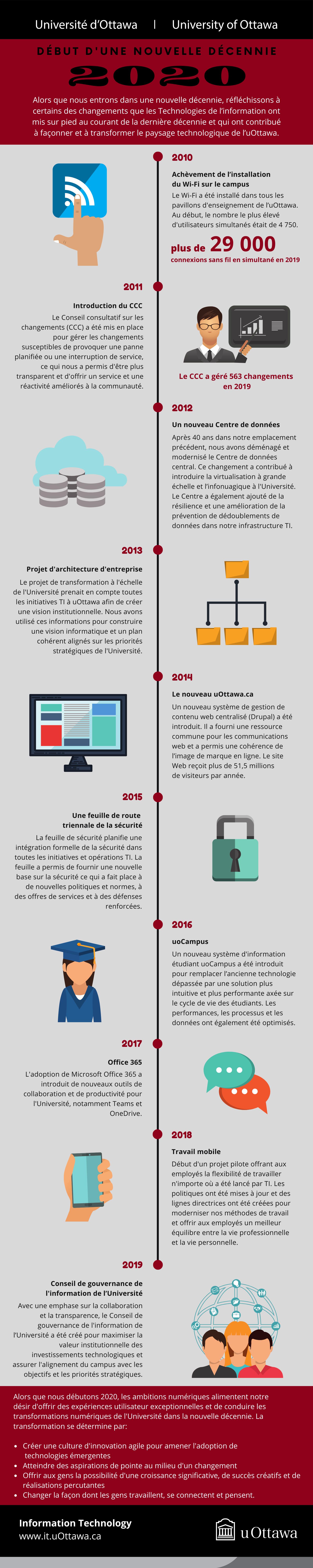 Infographie du début d'une décennie, montrant les réalisations des technologies de l'information au cours de la dernière décennie