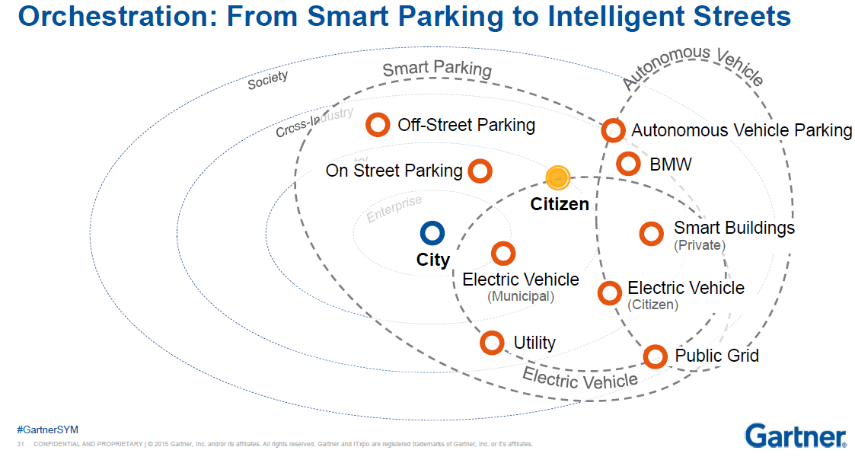 From smart parking to intelligent streets graph