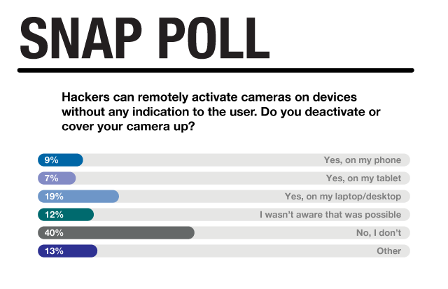 Snap poll results, spring 2018 (Text version below)