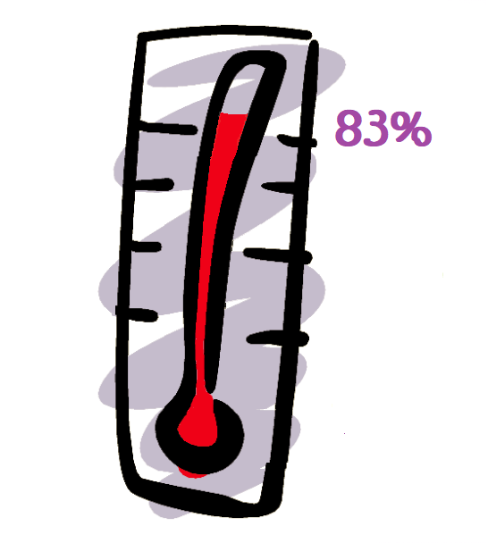 Thermometer showing 83 percent complete.