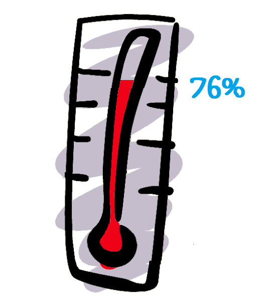 Image of thermometer 76 percent
