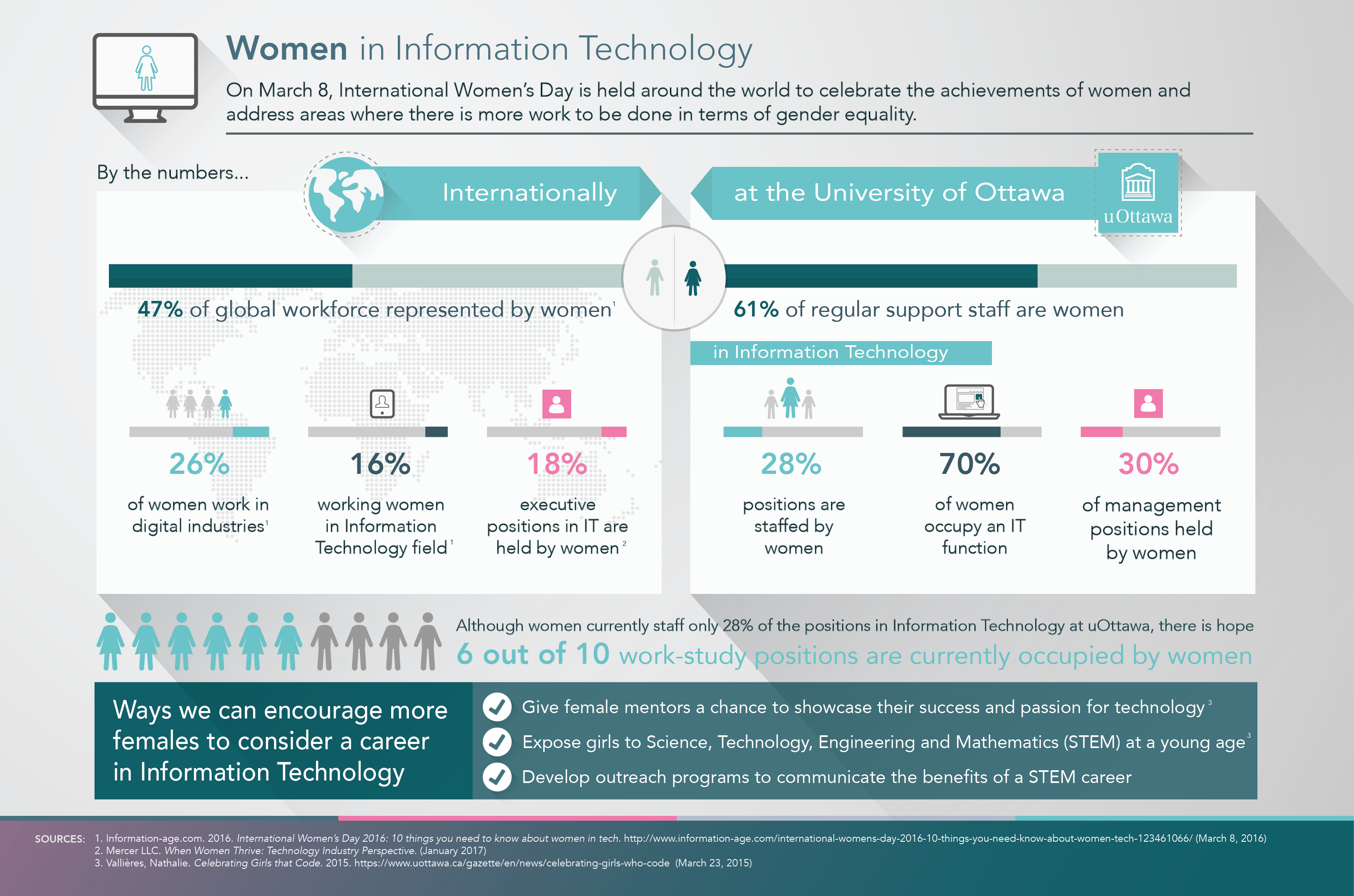 Women in Information Technology Infographic